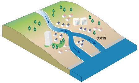 私たちの暮らしの中のダム - (5)放水路  旭川開発建設部