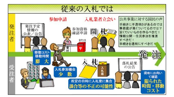 従来の入札と電子入札との違い |北海道開発局