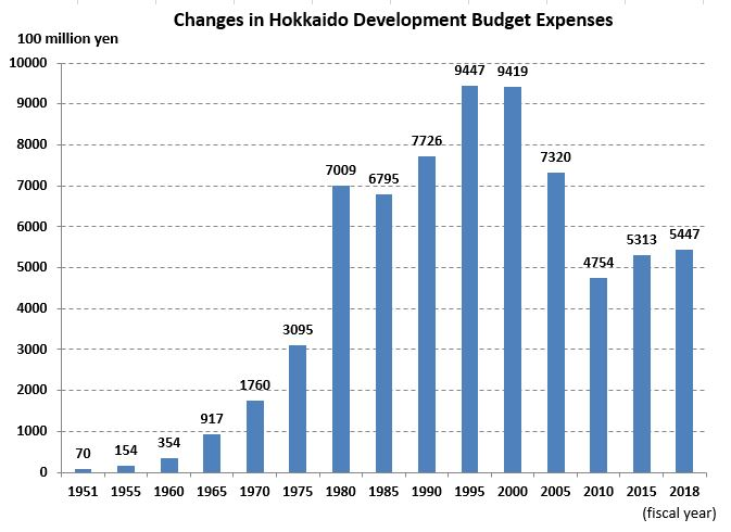 Changes in Hokkaido Development Budget Expenses