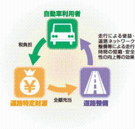 道路特定財源制度  北海道開発...